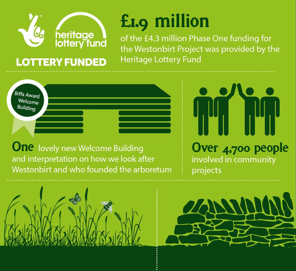Phase One achievements so far. £1.9 million of the £4.3 million Phase One funding for the Westonbirt Project was provided by the Heritage Lottery Fund. One lovely new Welcome Building and interpretation on how we look after Westonbirt and who founded the arboretum. Over 4,700 people involved in community projects. 14,915 square meters of newly restored downland. Over 400 metres of Cotswold stone walls rebuilt.