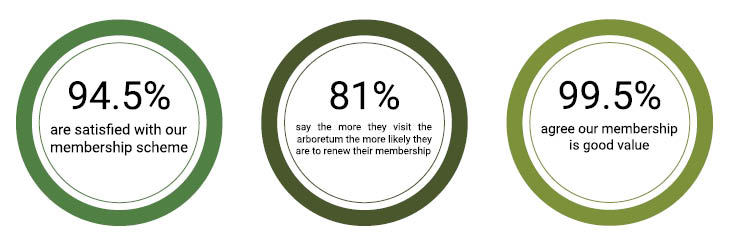 What you said about the membership scheme...